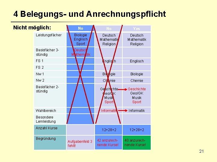 4 Belegungs- und Anrechnungspflicht Nicht möglich: No No Yes Biologie Englisch Sport Deutsch Mathematik