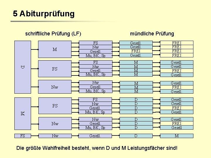5 Abiturprüfung schriftliche Prüfung (LF) D M FS Nw Gesell. Mu, BK, Sp Gesell.