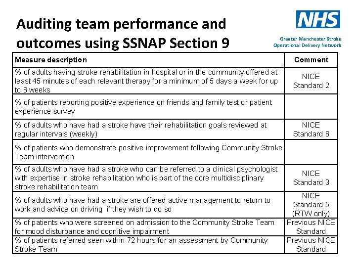 Auditing team performance and outcomes using SSNAP Section 9 Greater Manchester Stroke Operational Delivery