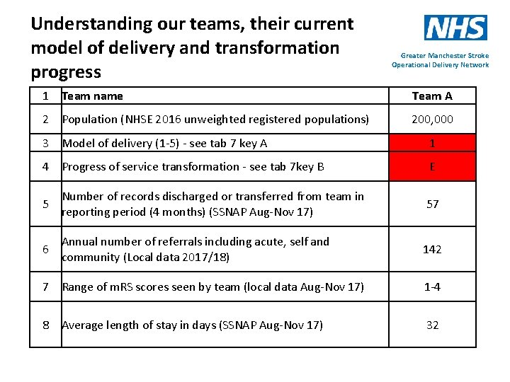 Understanding our teams, their current model of delivery and transformation progress Greater Manchester Stroke