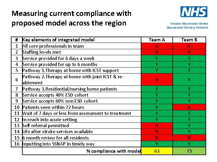 Measuring current compliance with proposed model across the region # 1 2 3 4