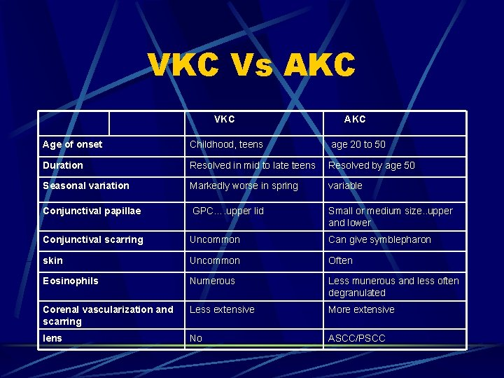 VKC Vs AKC VKC Age of onset Childhood, teens age 20 to 50 Duration