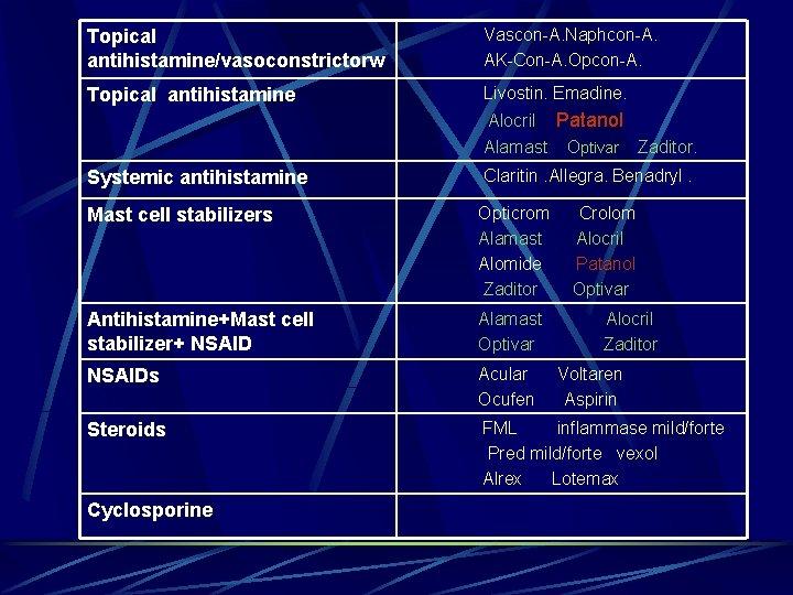 Topical antihistamine/vasoconstrictorw Vascon-A. Naphcon-A. AK-Con-A. Opcon-A. Topical antihistamine Livostin. Emadine. Alocril Patanol. Alamast Optivar