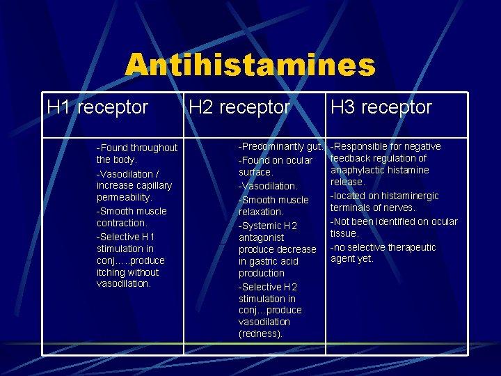 Antihistamines H 1 receptor H 2 receptor -Found throughout the body. -Vasodilation / increase