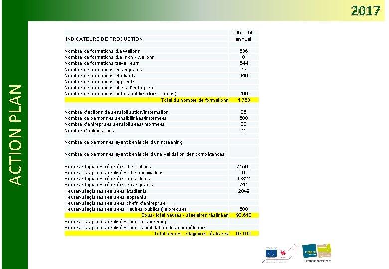 2017 ACTION PLAN INDICATEURS DE PRODUCTION Objectif annuel Nombre de formations d. e. wallons