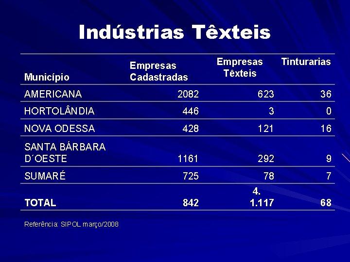 Indústrias Têxteis Município AMERICANA Empresas Cadastradas Empresas Têxteis Tinturarias 2082 623 36 HORTOL NDIA