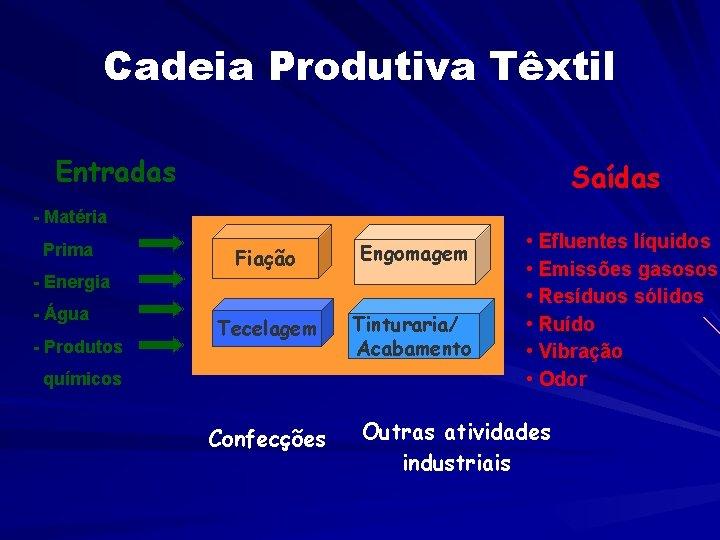 Cadeia Produtiva Têxtil Entradas Saídas - Matéria Prima Fiação Engomagem Tecelagem Tinturaria/ Acabamento -