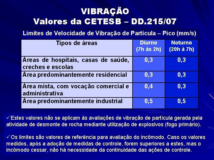 VIBRAÇÃO Valores da CETESB – DD. 215/07 Limites de Velocidade de Vibração de Partícula