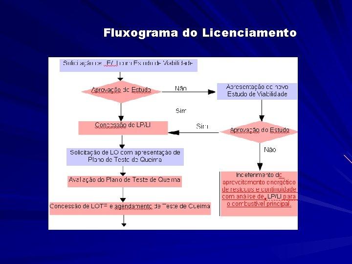Fluxograma do Licenciamento