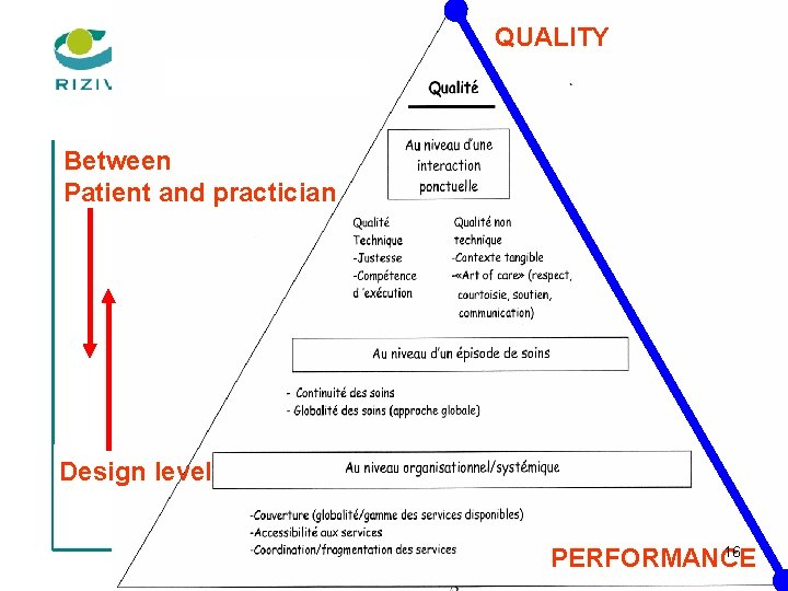 QUALITY Between Patient and practician Design level 16 PERFORMANCE