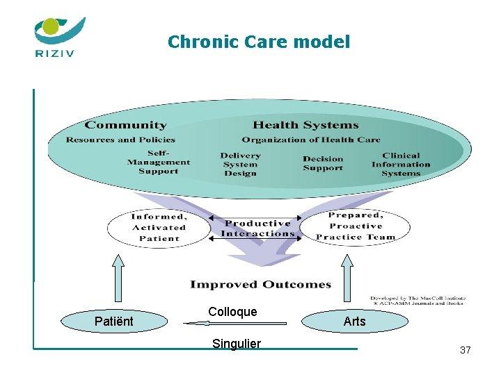 Chronic Care model Patiënt Colloque Singulier Arts 37