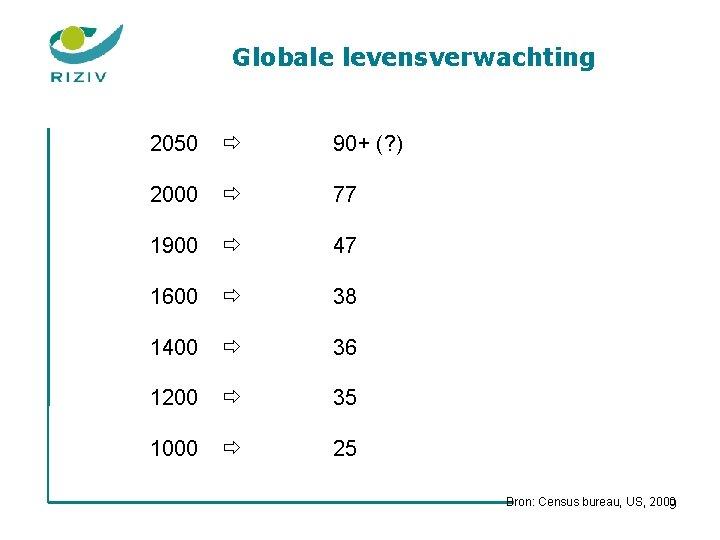 Globale levensverwachting 2050 90+ (? ) 2000 77 1900 47 1600 38 1400 36