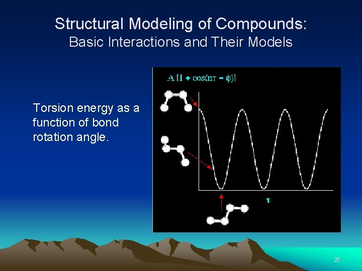Structural Modeling of Compounds: Basic Interactions and Their Models Torsion energy as a function