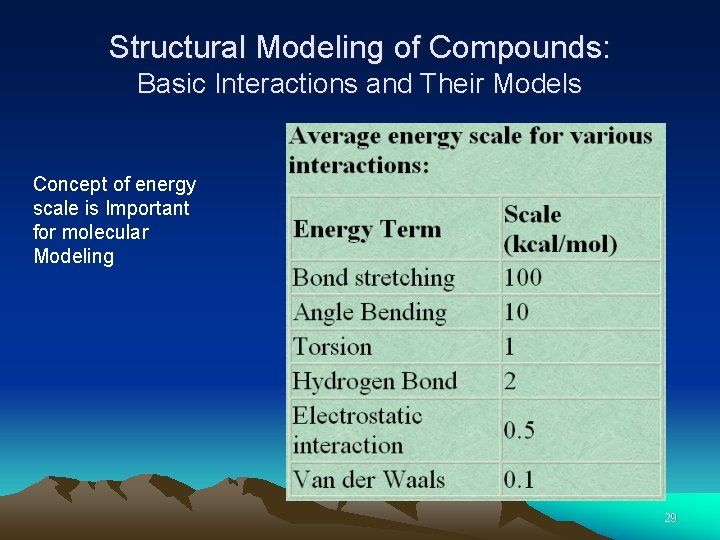 Structural Modeling of Compounds: Basic Interactions and Their Models Concept of energy scale is