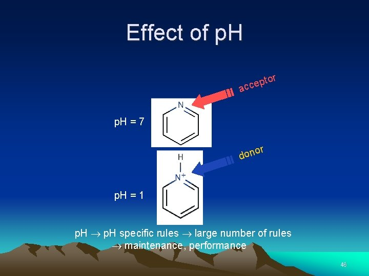 Effect of p. H to p e c ac r p. H = 7