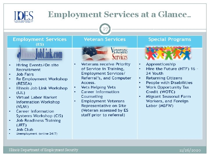 Employment Services at a Glance… 27 Illinois Department of Employment Security 11/26/2020