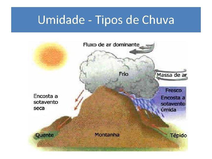 Umidade - Tipos de Chuva