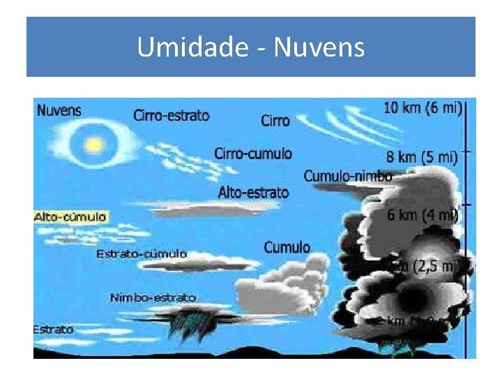 Umidade - Nuvens
