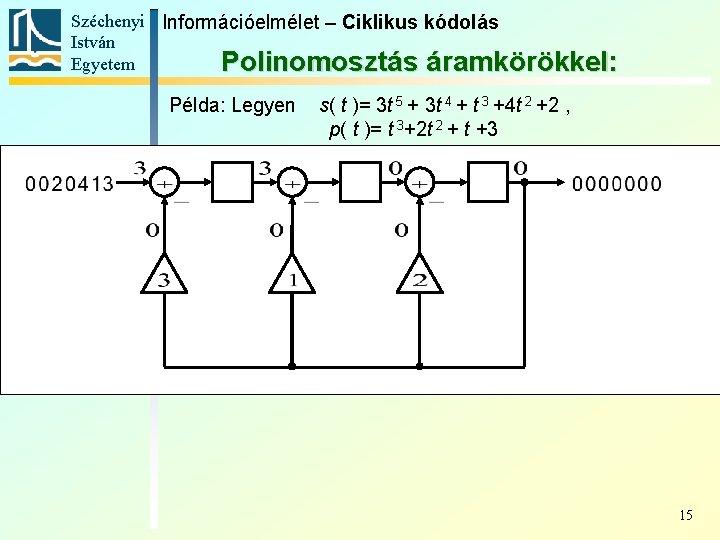 Széchenyi Információelmélet – Ciklikus kódolás István Egyetem Polinomosztás áramkörökkel: Példa: Legyen s( t )=