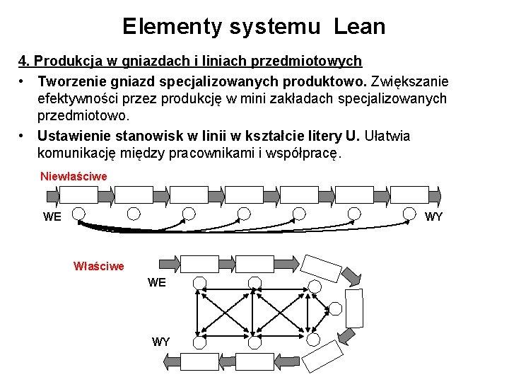 Elementy systemu Lean 4. Produkcja w gniazdach i liniach przedmiotowych • Tworzenie gniazd specjalizowanych