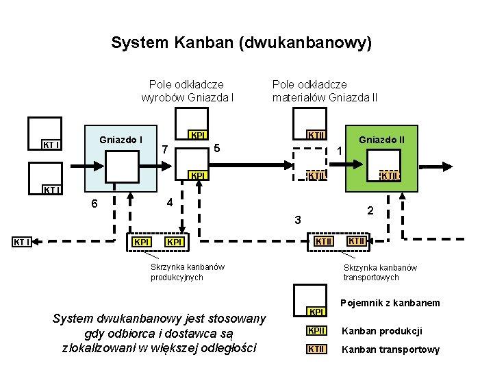 System Kanban (dwukanbanowy) Pole odkładcze wyrobów Gniazda I Gniazdo I KT I Pole odkładcze