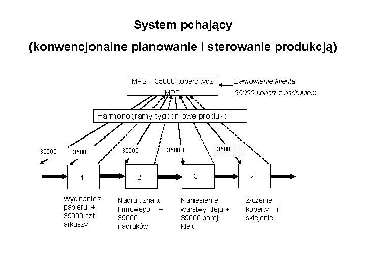 System pchający (konwencjonalne planowanie i sterowanie produkcją) Zamówienie klienta MPS – 35000 kopert/ tydz
