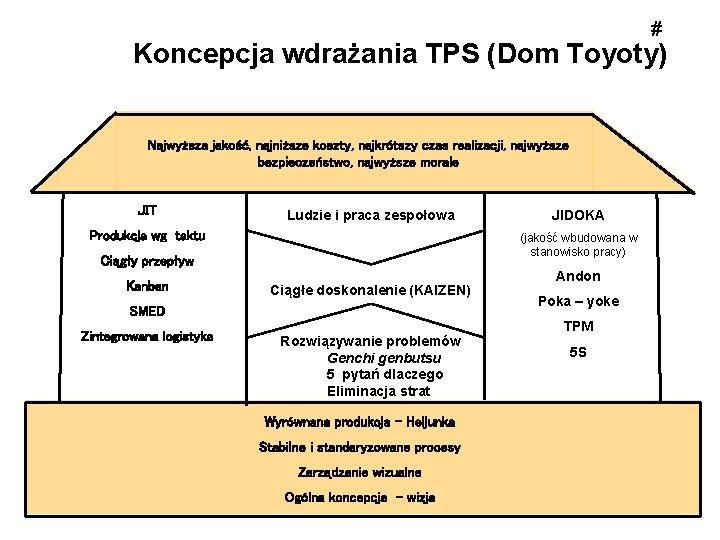# Koncepcja wdrażania TPS (Dom Toyoty) Najwyższa jakość, najniższe koszty, najkrótszy czas realizacji, najwyższe
