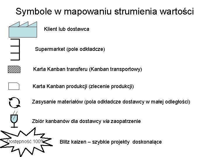 Symbole w mapowaniu strumienia wartości Klient lub dostawca Supermarket (pole odkładcze) Karta Kanban transferu
