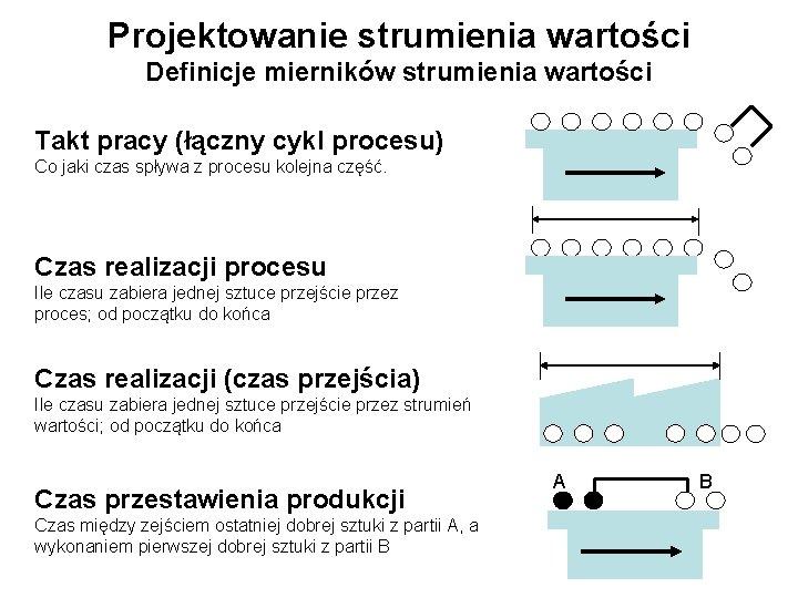 Projektowanie strumienia wartości Definicje mierników strumienia wartości Takt pracy (łączny cykl procesu) Co jaki