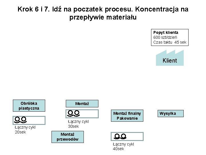 Krok 6 i 7. Idź na poczatek procesu. Koncentracja na przepływie materiału Popyt klienta