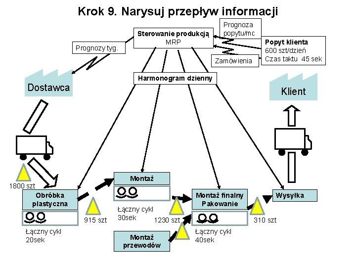 Krok 9. Narysuj przepływ informacji Prognozy tyg. Sterowanie produkcją MRP Prognoza popytu/mc Zamówienia Harmonogram