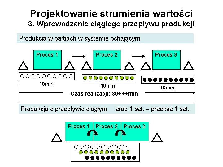 Projektowanie strumienia wartości 3. Wprowadzanie ciągłego przepływu produkcji Produkcja w partiach w systemie pchającym