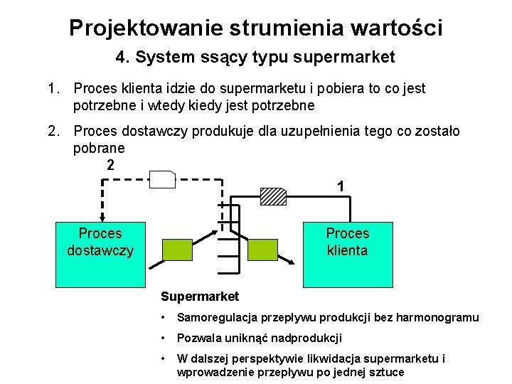 Projektowanie strumienia wartości 4. System ssący typu supermarket 1. Proces klienta idzie do supermarketu