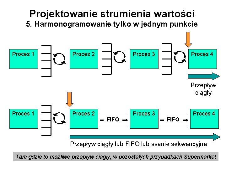 Projektowanie strumienia wartości 5. Harmonogramowanie tylko w jednym punkcie Proces 1 Proces 2 Proces