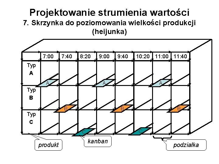 Projektowanie strumienia wartości 7. Skrzynka do poziomowania wielkości produkcji (heijunka) 7: 00 7: 40
