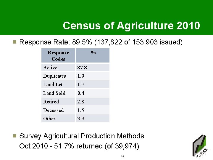 Census of Agriculture 2010 Response Rate: 89. 5% (137, 822 of 153, 903 issued)