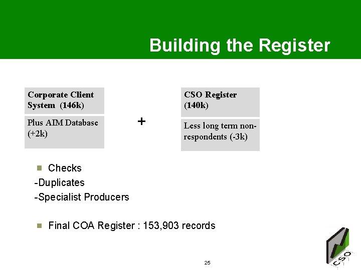 Building the Register Corporate Client System (146 k) CSO Register (140 k) + Less
