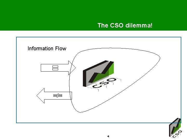 The CSO dilemma! Information Flow 4