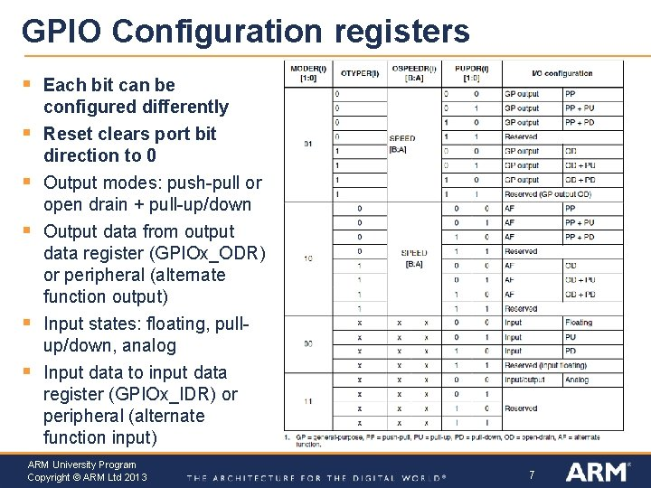 GPIO Configuration registers § Each bit can be configured differently § Reset clears port