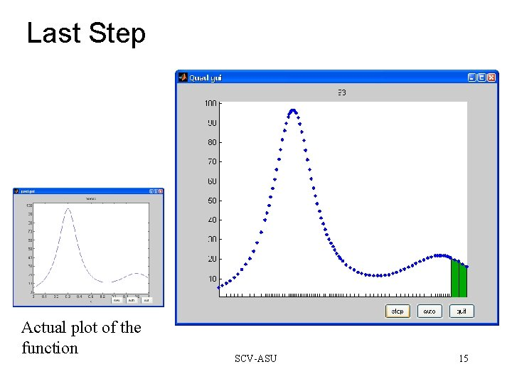 Last Step Actual plot of the function SCV-ASU 15