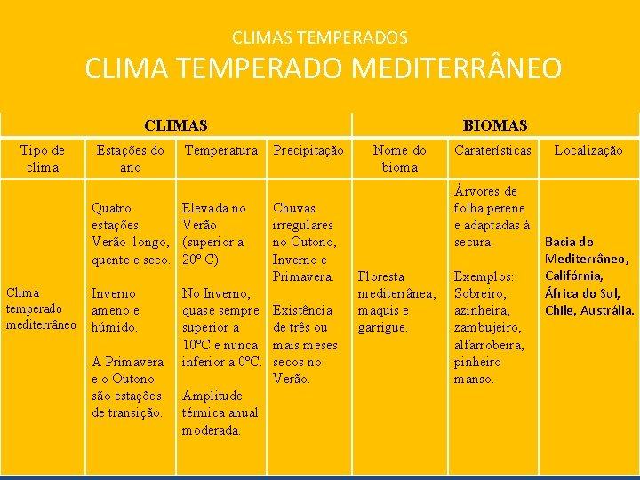 CLIMAS TEMPERADOS CLIMA TEMPERADO MEDITERR NEO CLIMAS Tipo de clima Estações do ano Quatro