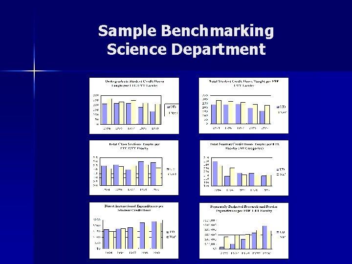 Sample Benchmarking Science Department