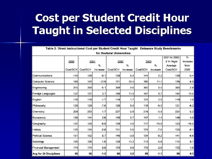 Cost per Student Credit Hour Taught in Selected Disciplines