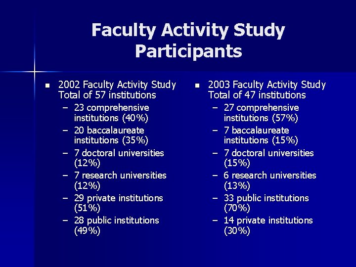 Faculty Activity Study Participants n 2002 Faculty Activity Study Total of 57 institutions –