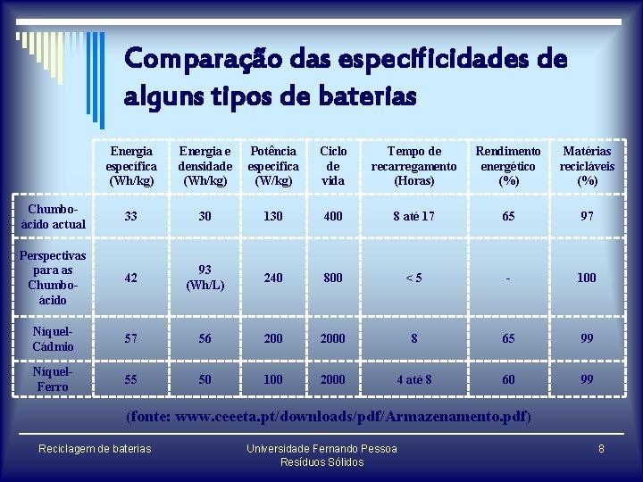 Comparação das especificidades de alguns tipos de baterias Energia específica (Wh/kg) Energia e densidade