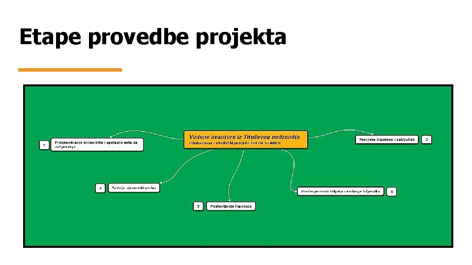 Etape provedbe projekta