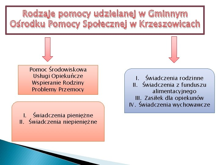 Rodzaje pomocy udzielanej w Gminnym Ośrodku Pomocy Społecznej w Krzeszowicach Pomoc Środowiskowa Usługi Opiekuńcze