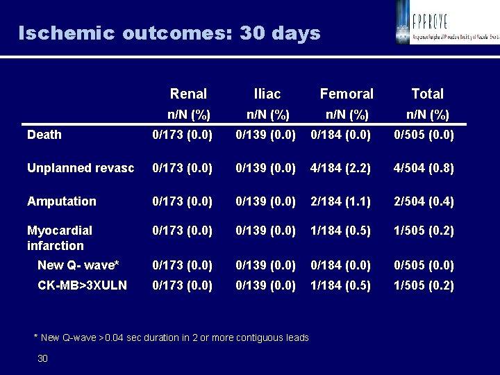 Angiomax Bivalirudin In Peripheral Vascular Disease Pvd Anticoagulation