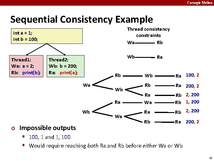 Carnegie Mellon Sequential Consistency Example Thread consistency constraints Wa Rb int a = 1;
