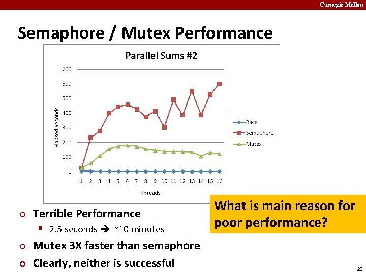 Carnegie Mellon Semaphore / Mutex Performance ¢ Terrible Performance § 2. 5 seconds ~10